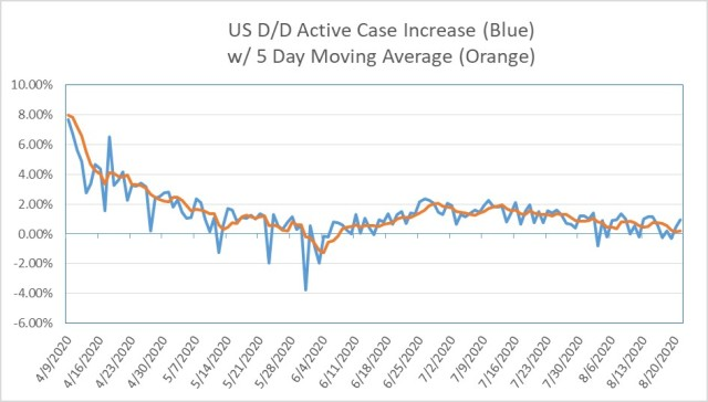 COVID-19 Active Case % Day Over Day Increase with 5-day moving average.