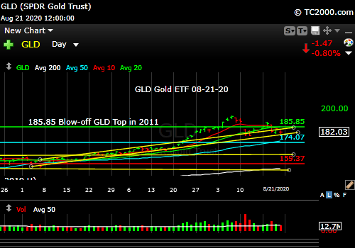 Market timing the gold ETF (GLD). It's a pullback in an overextended Bull trend until proven otherwise.