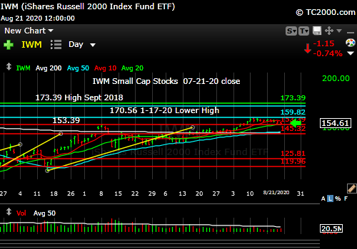 Market timing the U.S Small Cap Index (IWM, RUT). Small caps leading down?