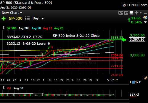 Market timing the SP500 Index (SPY, SPX). New all time high.