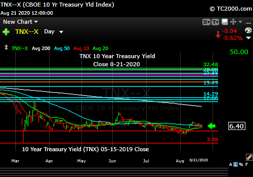Market timing the US 10 Year Treasury Yield (TNX, TYX, TLT, IEF). Rates falling again.