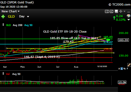 Market timing the gold ETF (GLD).