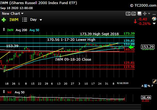 Market timing the U.S Small Cap Index (IWM, RUT).