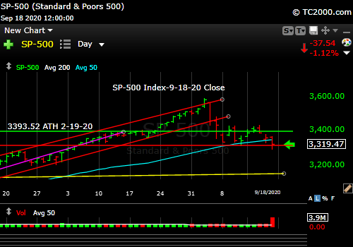 Market timing the SP500 Index (SPY, SPX) as of 9-28-2020