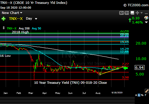Market timing the US 10 Year Treasury Yield (TNX, TYX, TLT, IEF) for 9-18-2020. Rates range-bound.