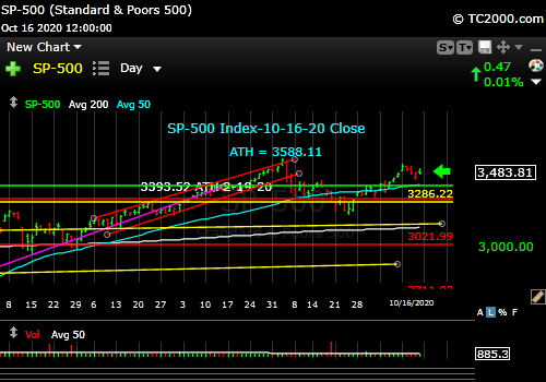 sp500-index-spx-market-timing-chart-2020-10-16-close