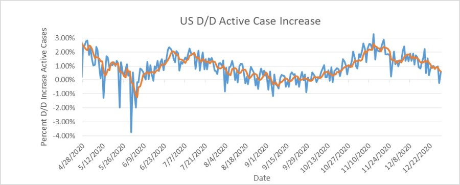 2020-12-29-US COVID19 D-Over-D Inc Active Case %-Recent-5 Day MAV