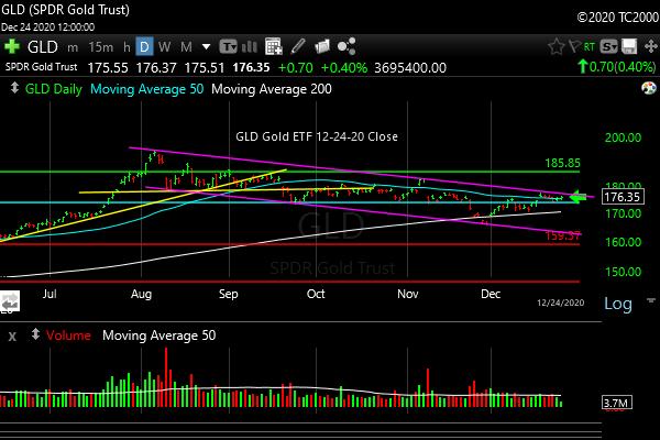 gld-gold-etf-market-timing-chart-2020-12-24-close