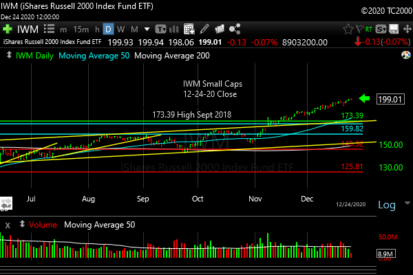 iwm-russell-2000-market-timing-chart-2020-12-24-close