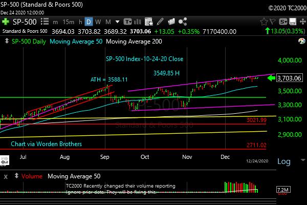 spx-sp500-index-market-timing-2020-12-24-Close-3