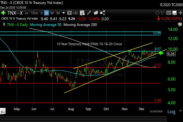 tnx-10-year-treasury-note-market-timing-chart-2020-12-24-close