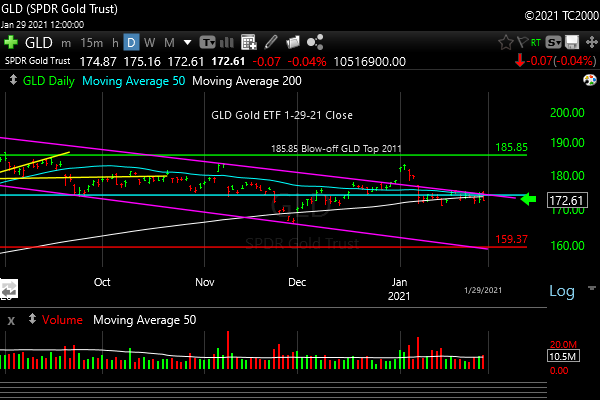 Market timing the gold ETF (GLD). Gold still not working
