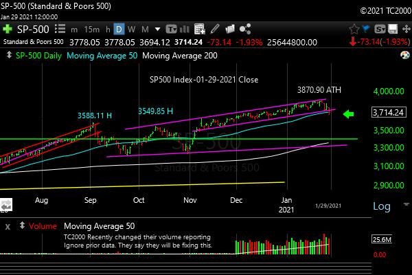 Market timing the SP500 Index (SPY, SPX). Immediate trend broken but not longer term trend.