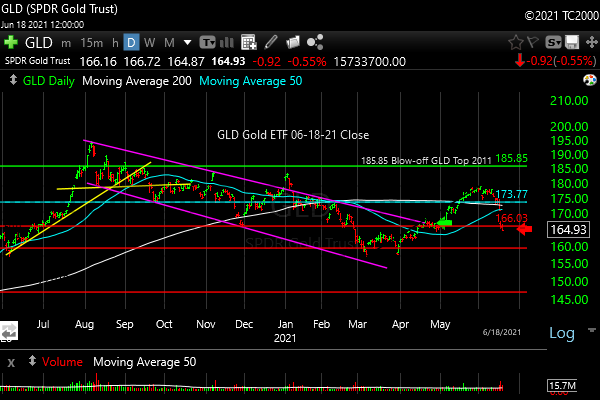 gld-etf-market-timing-chart-2021-06-18-close