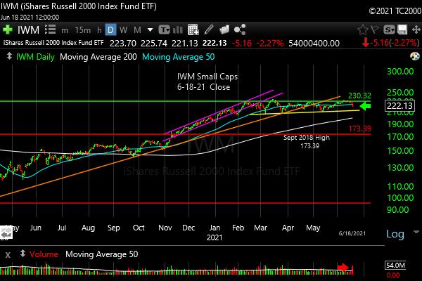 iwm-russell-2000-market-timing-chart-2021-06-18-close