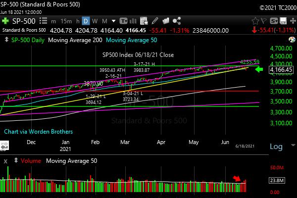 spx-sp500-etf-index-market-timing-chart-2021-06-18-close