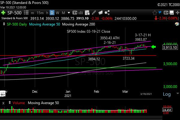 spx-sp500-index-sector-market-timing-2021-03-19-close