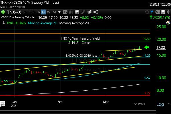 tnx-10-year-treasury-note-market-timing-chart-2021-03-19-close
