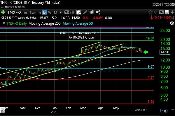 tnx-10-year-treasury-note-market-timing-chart-2021-06-18-close
