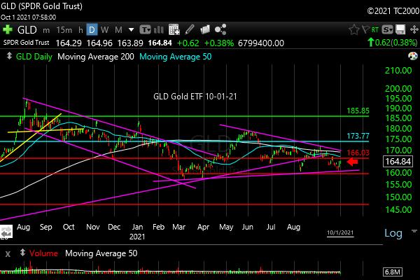 gld-etf-market-timing-chart-2021-10-01-close