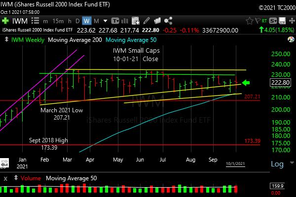 iwm-russell-2000-market-timing-chart-2021-10-01-close