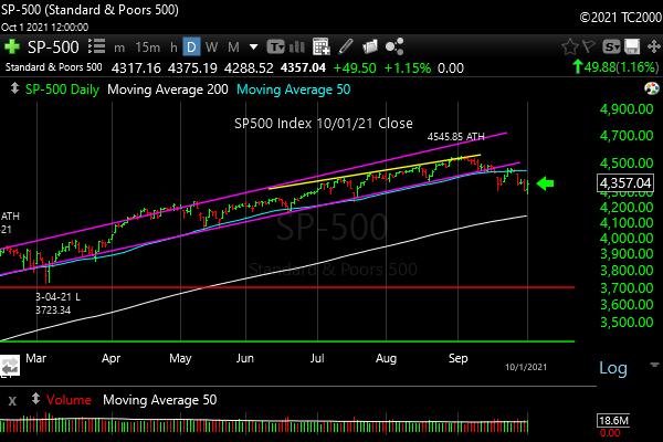 spx-sp500-index-sector-market-timing-2021-10-01-Close