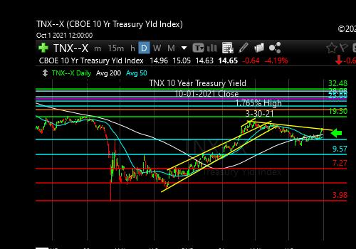 tnx-10-year-treasury-note-market-timing-chart-2021-10-01-close